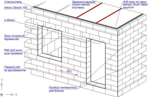 Армирование кладки из газобетонных блоков в частном доме