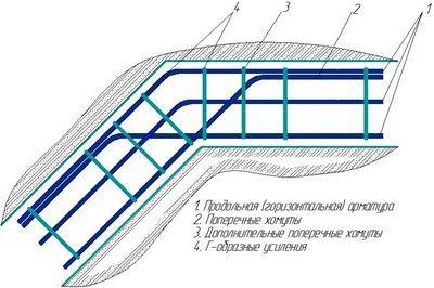 Армирование тупого угла ленты. Внутренний стержень каркаса подвязан к наружному стержню смежного участка.