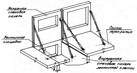 Бескаркасный тип панельного строительства.