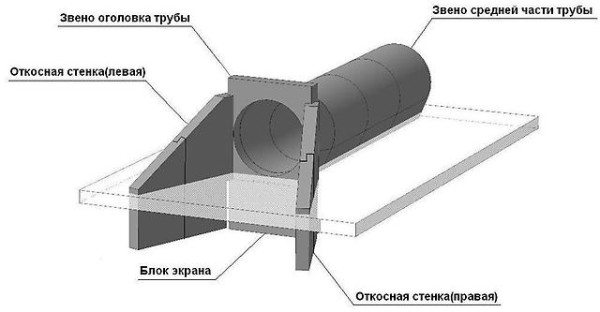 Бетонный оголовок трубы как часть конструкции