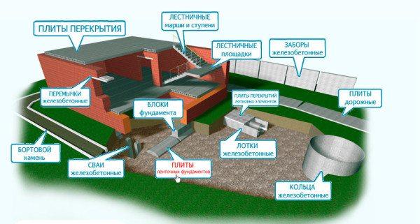 Даже при изготовлении кирпичного дома область применения конструкций из бетона довольна велика