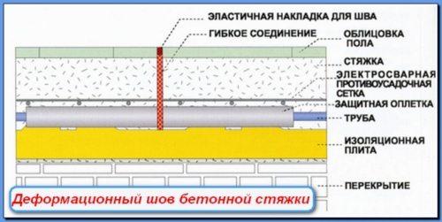 Деформационный шов бетонной стяжки