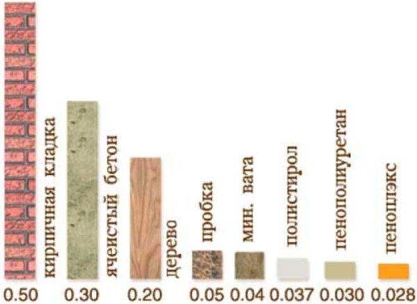 Диаграмма теплопроводности материалов