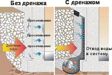 Долговечность бетонной подпорной конструкции обусловлена наличием водоотводной системы.
