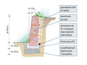 Дренаж и гидроизоляция подпорной стены