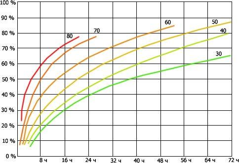 График, демонстрирующий время твердения бетона при разной температуре