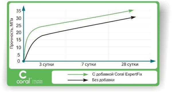 График, который показывает влияние добавок, ускоряющих процесс гидратации..