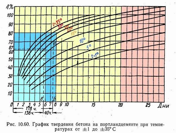 График отвердевания бетона на портландцементе при различных температурах окружающей среды.