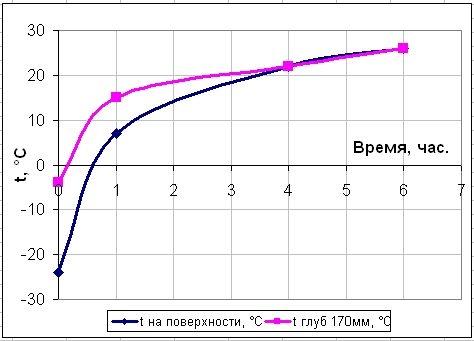 График прогрева бетонного монолита.