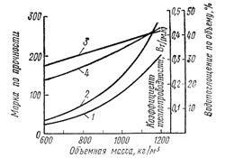 График взаимной зависимости различных показателей раствора