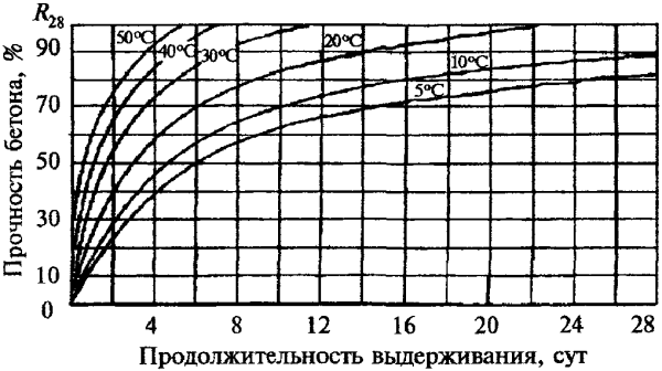График затвердевания бетона и набора прочности