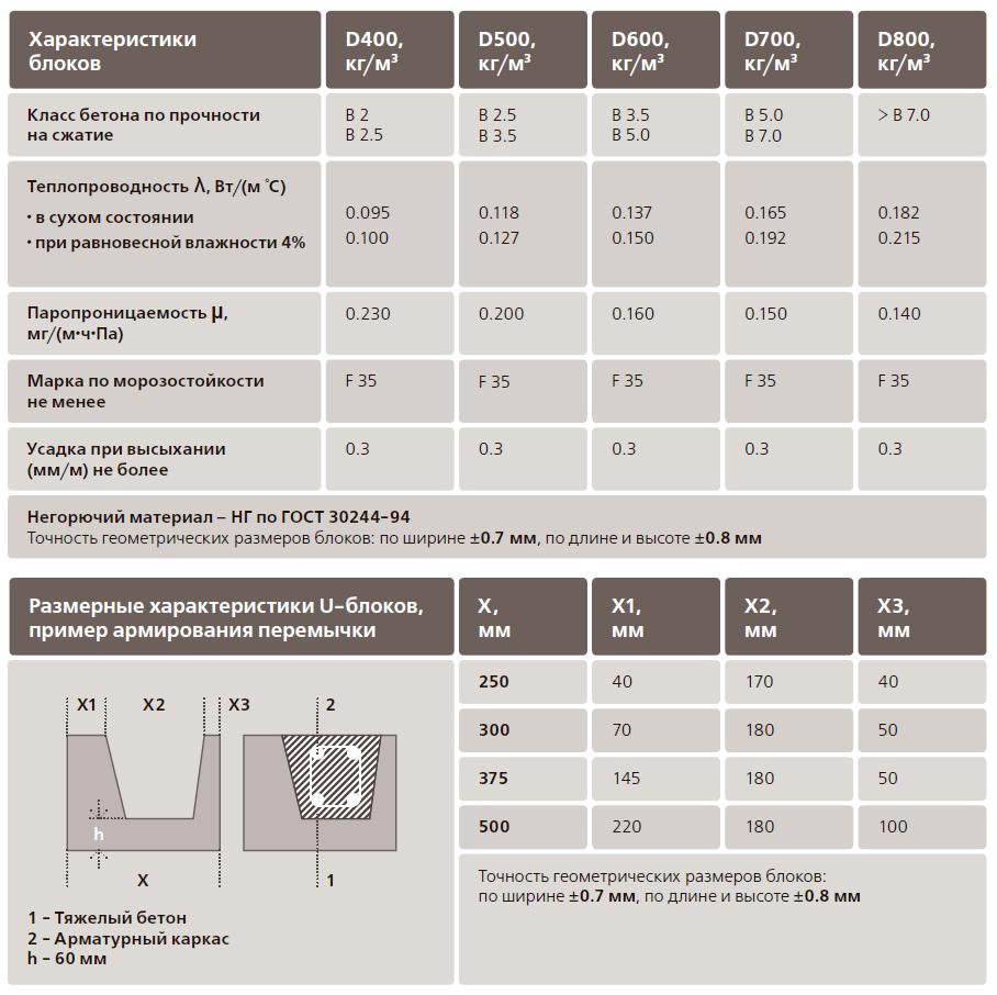 газобетонные перегородки характеристики