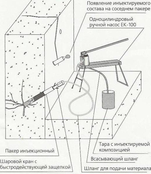 Инъектирование трещин