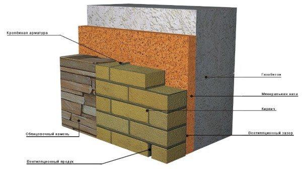 Использование облицовочного камня и кирпича для изготовления фасадов в домах из газобетона