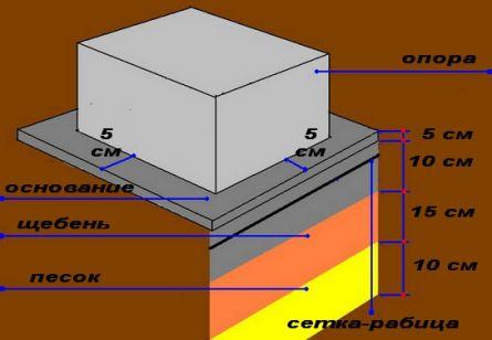 Из каких слоев состоят бетонные полы в бане