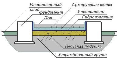 Изготовления пола из бетона на грунте