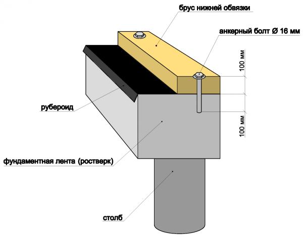 Как крепить брус к бетону шпилькой