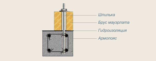 Как происходит крепление шпильки в бетоне
