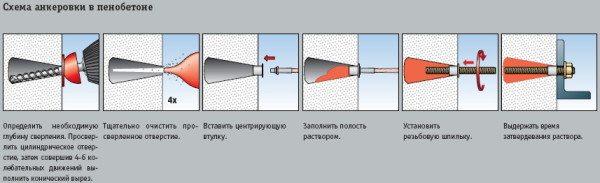 Как устанавливается химический анкер для пенобетона