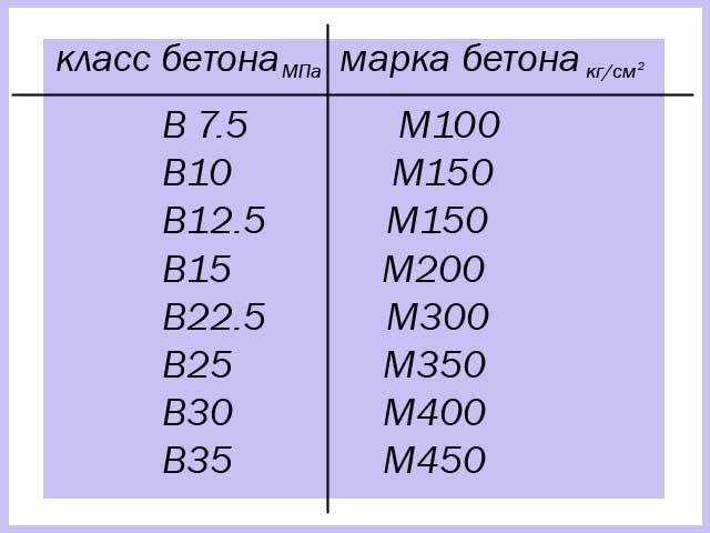 основные марки бетона