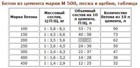 Классификация бетонов для цемента М500.