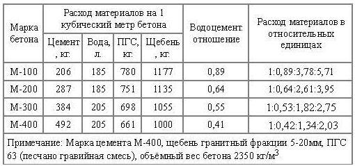 Компоненты для приготовления растворов М100-М400.