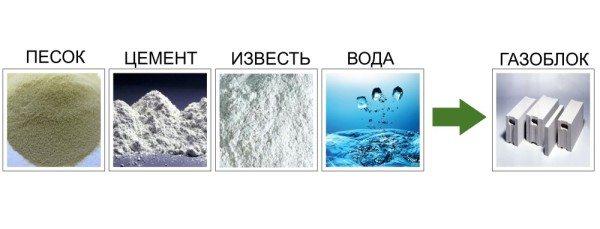 Компоненты газобетона