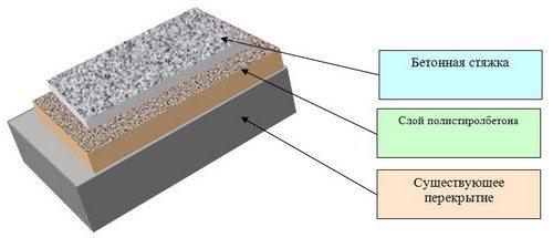 Лучше всего данный вид продукции показал себя в качестве своеобразного утеплителя, но только в сочетании с существующими перекрытиями и последующей обработкой бетоном