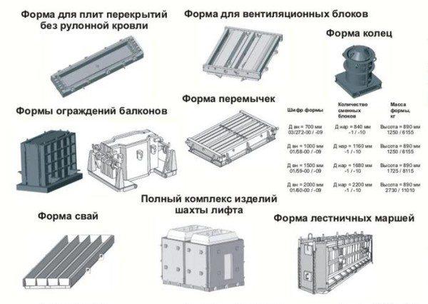 Матрицы для крупных строительных конструкций.