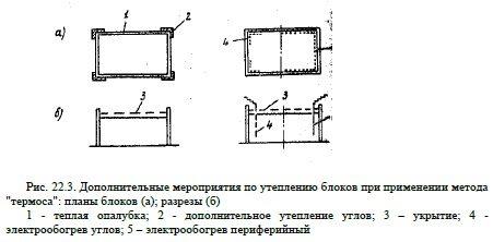 Метод термоса.