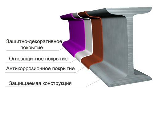 На этом фото вы можете увидеть, в каком порядке располагать различные слои