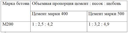 бетон марки 200 пропорции на 1м3