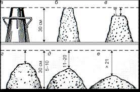На фото степени жесткости раствора, определяемые по осадке конуса.