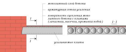На фото - так выглядит схема устройства усиливающего слоя