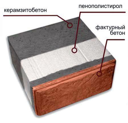 На рисунке показан «пирог» стены из нашего материала