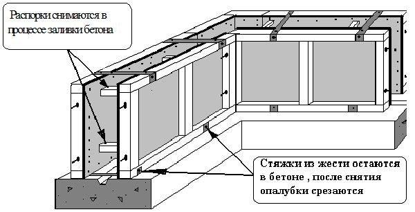 На рисунке указаны основные моменты, касающиеся опалубки и бетона