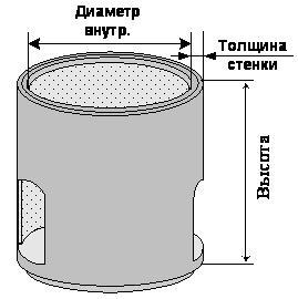 На рисунке указаны важные параметры, которые помогут производить расчеты
