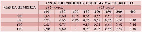 Наиболее используемые марки цемента и их срок твердения.