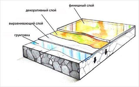 Наносимые слои в процессе укладки.