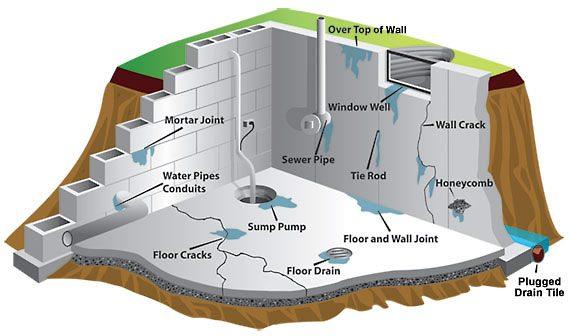 Нарушение гидроизоляции может привести к множественным течам
