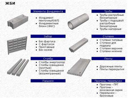 Небольшой перечень продукции выпускаемой предприятием, ориентированным на изготовление изделий из бетона