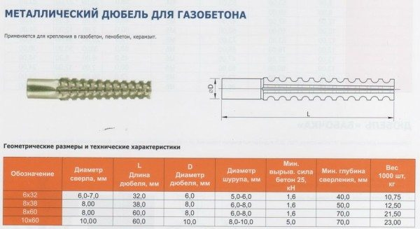 Некоторые характеристики металлического крепежа.