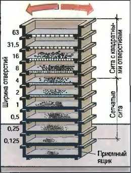 Несложная конструкция для фракционирования пескогравия.