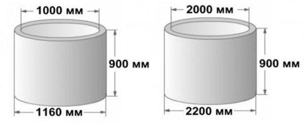 Объем бетонных колец всегда выбирается в соответствии с удобством их применения