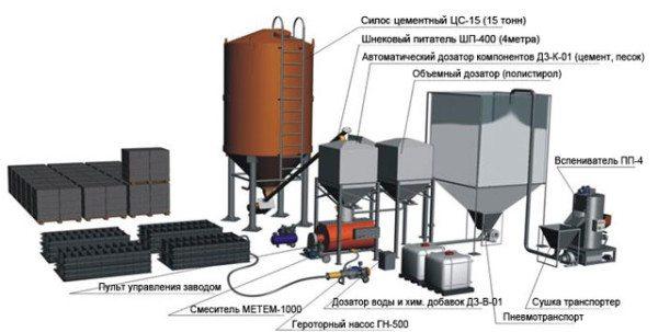 Оборудование необходимое для производства таких блоков в промышленных масштабах