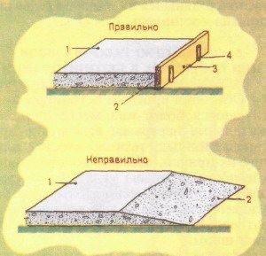 Обустройство швов на полу: 1) заливка; 2) поверхность шва; 3) ограничитель; 4) колышки