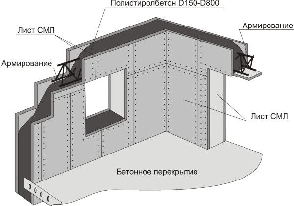 Опалубка под строительство монолитных стен
