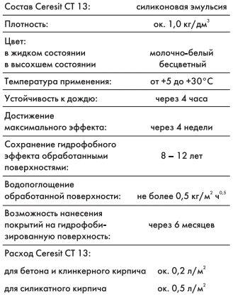 Описание препарата от Ceresit.