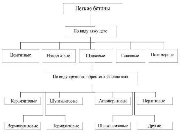 Основная классификация легких составов.