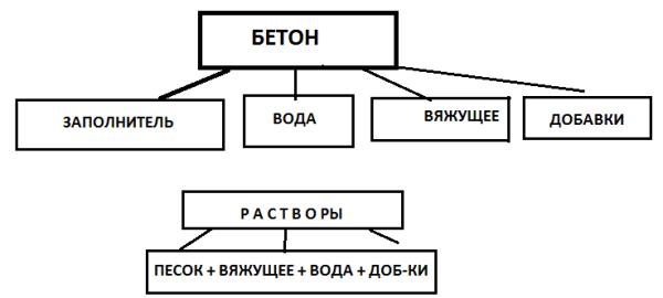 Основная схема получения бетона.